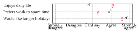 Example of LikeVis visualization of an agreement scale for two independent groups